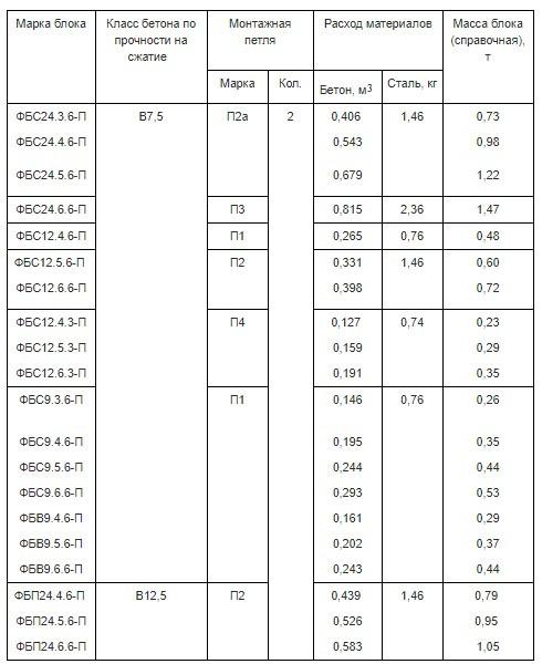 Марки и характеристики блоков из керамзитобетона. ГОСТ