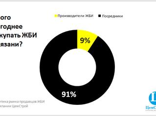 У кого выгоднее покупать ЖБИ в Рязани?