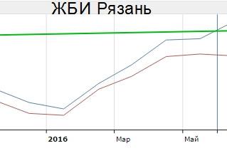 Спрос на ЖБИ в 2016г. Правда и прогнозы.
