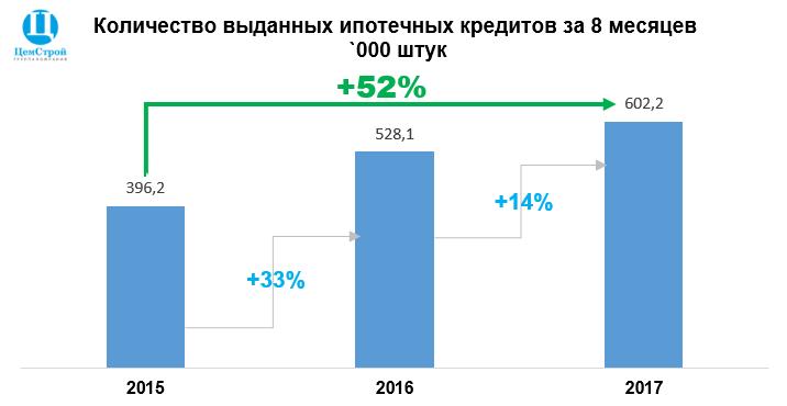 Выдача ипотеки за 8 месяцев 2017, 2016, 2015 годов.