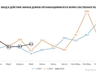 Ввод жилья в Рязани в 2016 году. Будет ли рост смежных рынков ЖБИ?