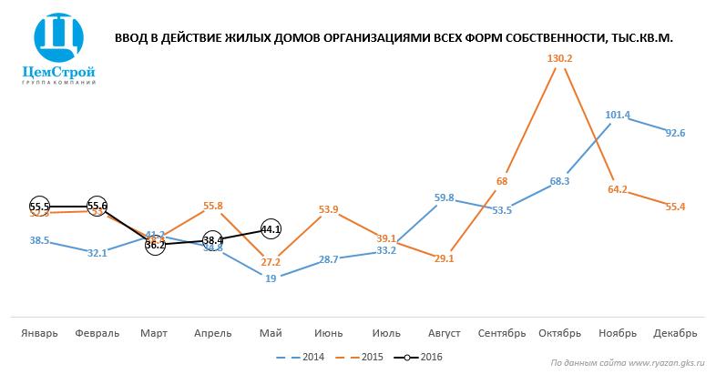 Ввод жилья в Рязани в 2016 году. Рост рынка ЖБИ