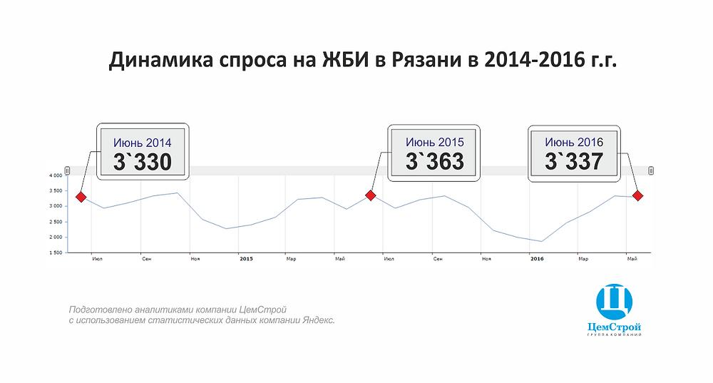 Динамика спроса на ЖБИ в Рязани в 2014 2016 годах