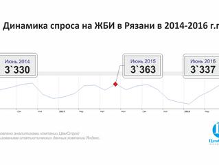 Динамика спроса на ЖБИ в Рязани 2014-2016 годы