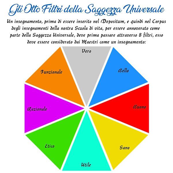 Tabella 8 Filtri della Saggezza Universa