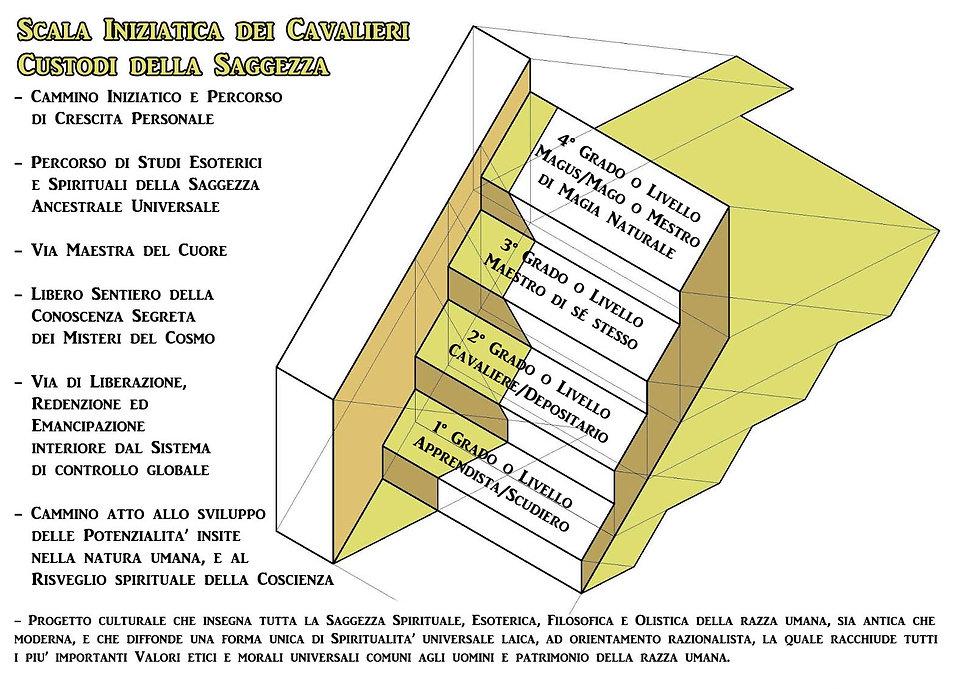 Scala Iniziatica.jpg