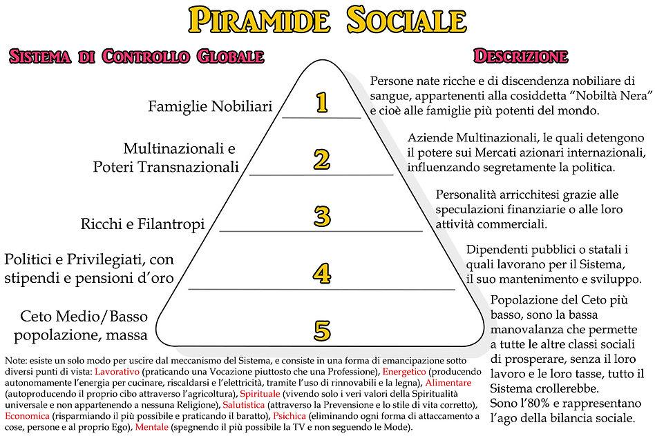 Piramide Sociale.jpg