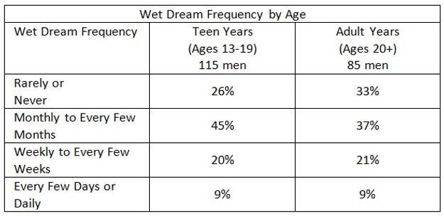 Wet Dream Frequency - Teen vs Adult.jpg