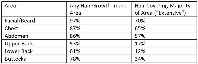 Body Hair Table.jpg