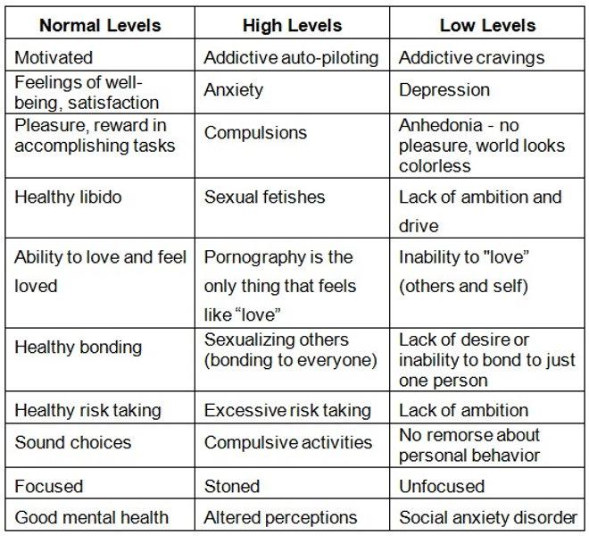 Porn - Neurotransmitter Levels.jpg