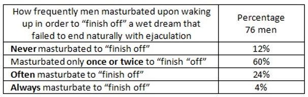 Failed Wet Dream & Masturbation.jpg