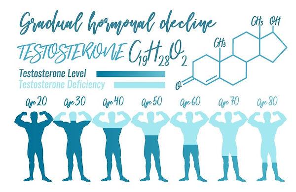 Testosterone Levels.jpg