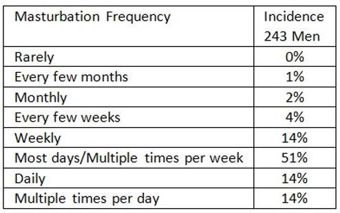 Masturbation Frequency.jpg