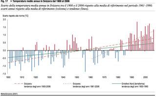 Cambiamento climatico e la gestione forestale