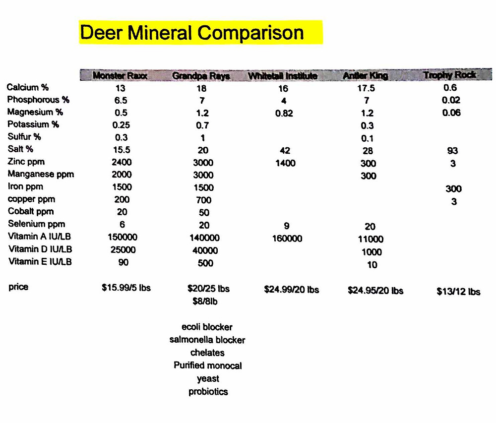 Deer Mineral Supplement Comparison Chart