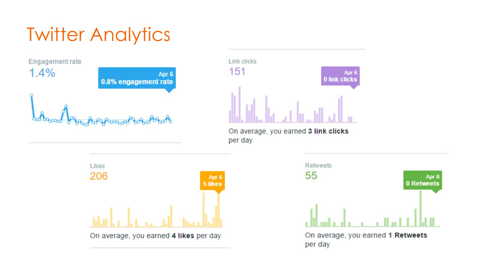 Slide for Twitter analytics for program