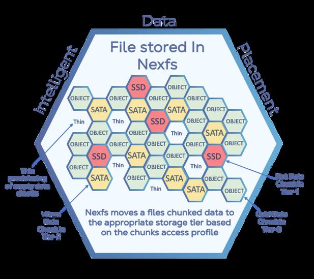Nexfs Intelligent Data Placement.png
