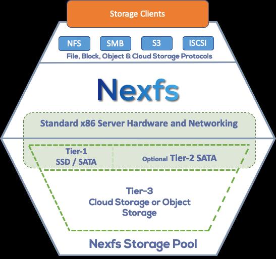 Nexfs System Diagram - High Level.png