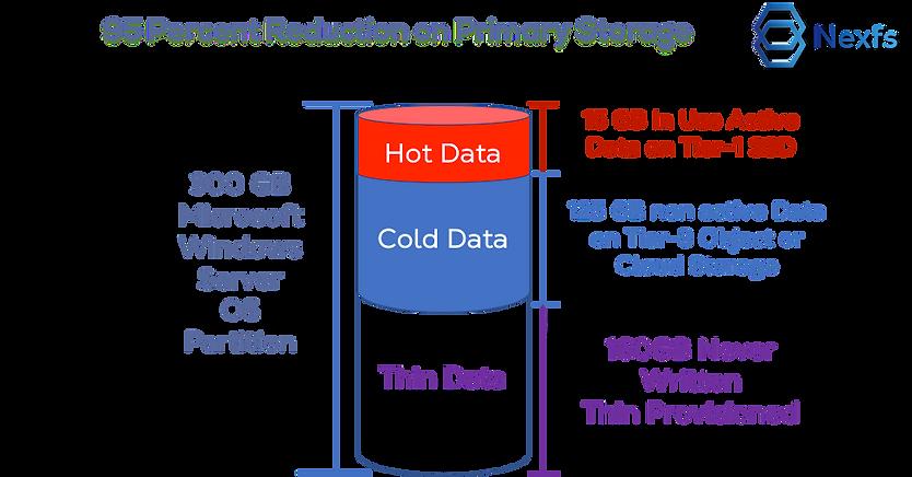 Windows Example Tiering Saving Primary S