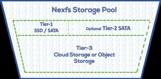 Nexfs Storage Pool.png