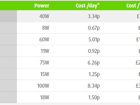 Energy Saving Lighting Electricity Cost Calculator
