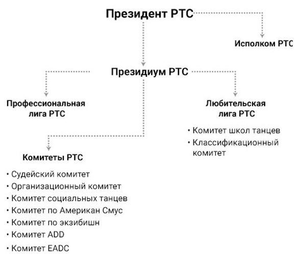 Структура Президиума РТС
