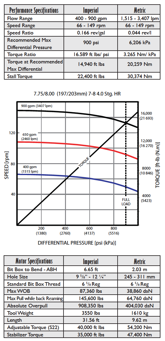 Fasdrill Performance Drilling Motors 7-3