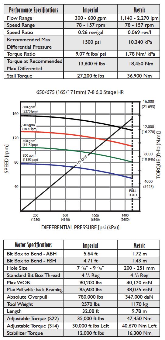 Fasdrill Performance Drilling Motors 6.5