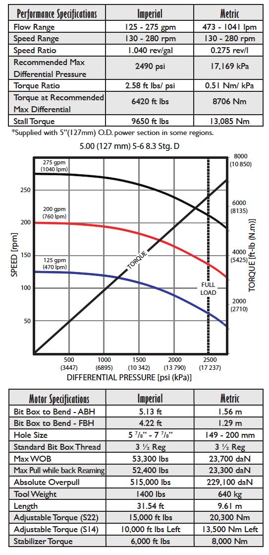 Fasdrill Performance Drilling Motor 4.75
