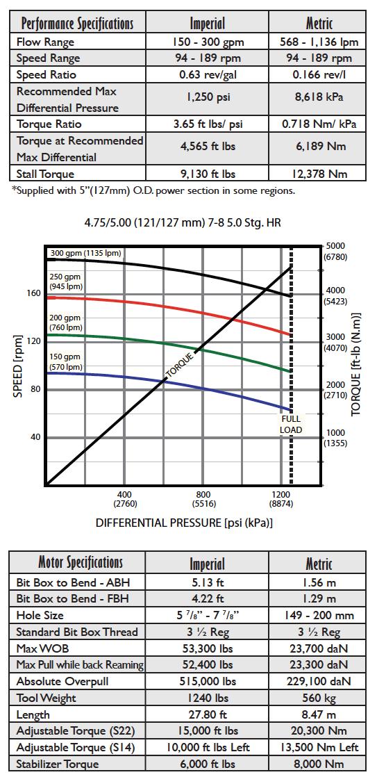 Fasdrill Performance Drilling Motors 5.0