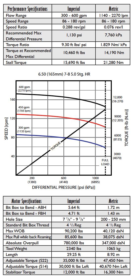 Fasdrill Performance Motors 6.5_ 7_8 5.0