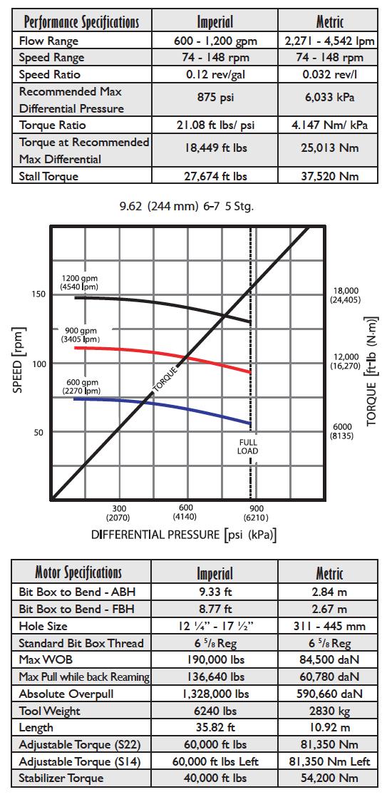 "Drilling Motor 9.5""6/7 5.0 Stage HR"