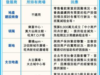 【武漢肺炎】疫情爆發市民減少外出 地建會籲業界減租助租戶疫市紓困