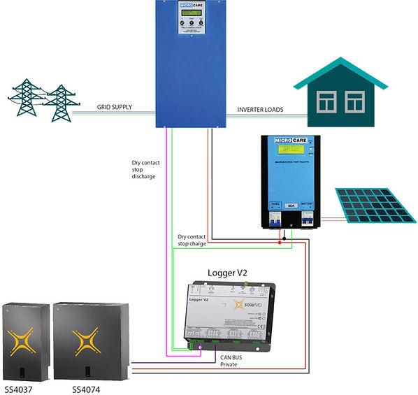Microcare-diagram-Solar-MD-1024x967.jpg