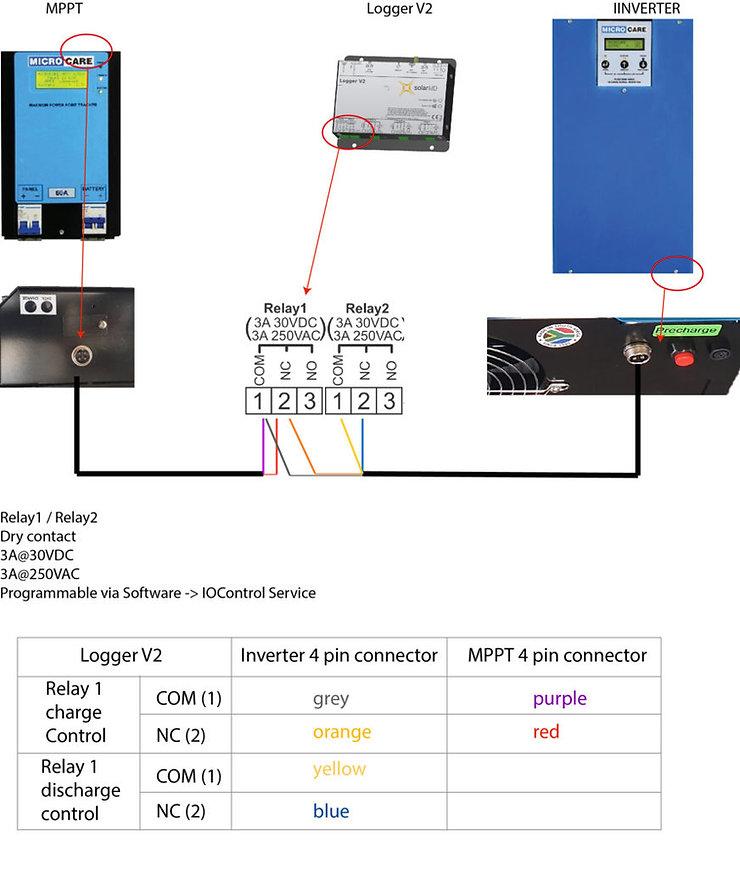 Microcare-diagram-Solar-MD-relay-872x102
