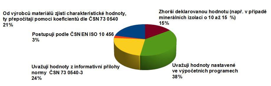Graf č. 1 Jakými způsoby dotazovaní vypočítávají/určují návrhové hodnoty součinitele tepelné vodivosti