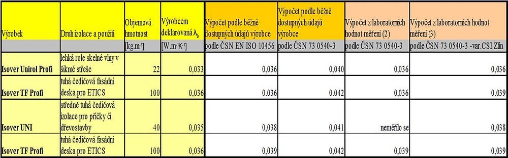 Tab. č. 1 Návrhové hodnoty součinitele tepelné vodivosti podle způsobu výpočtu pro 3 typy minerálních izolací