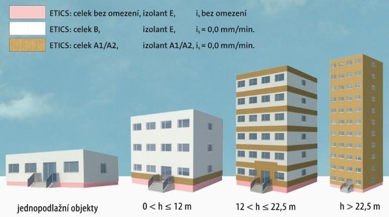 U budov vyšších než 22,5 metru je nutné zrealizovat celé zateplení z minerální izolace, čímž se stane plášť budovy přirozeně nehořlavým.