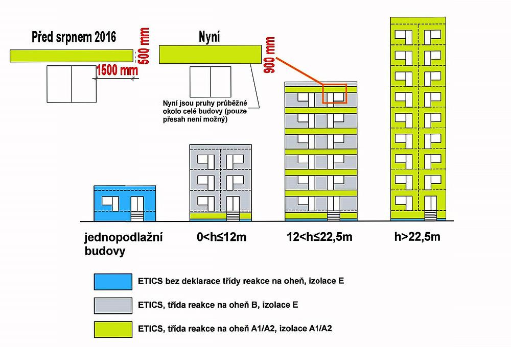 Důvodem zvýšeného zájmu v případě bytových domů mohlo být také legislativní opatření, které se týkalo zateplování budov kontaktním systémem ETICS v souvislosti s nutností zajistit a sjednotit jejich požární bezpečnost.
