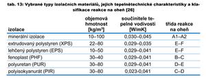 Třída reakce na oheň izolačních materiálů: minerální izolace, PUR pěny, EPS, polyuretan, fenoplast.