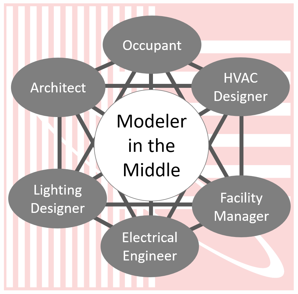 Modeler in the Middle