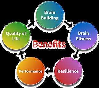 BRAIN BUILDING, MENTAL HEALTH