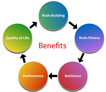 Brain Building Benefits.png