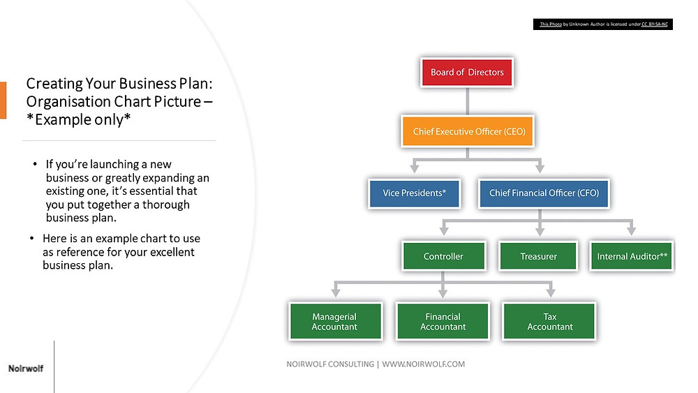 Creating Your Business Plan Organisational Charts