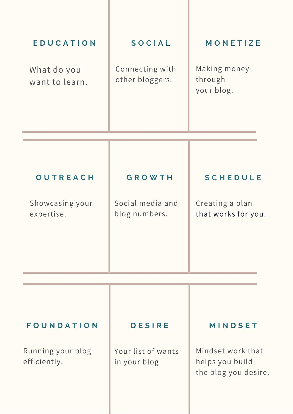 The different categories to use when creating your blogging vision.