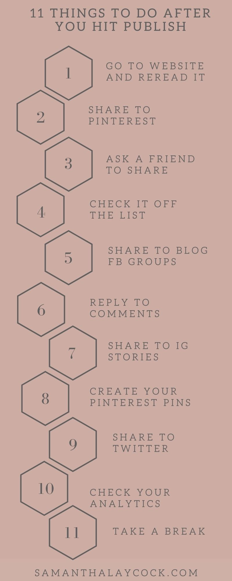 Steps to take after you publish your blog post.