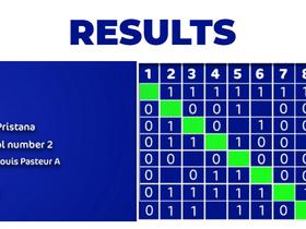 Elimination du Championnat du monde Scolaires