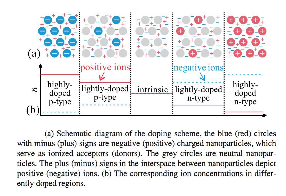 Microfluidic Concentration Sensor Qiuyue Circuit Diagram Positive Negative