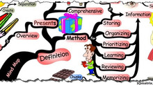 The empowering effect of Mind Mapping