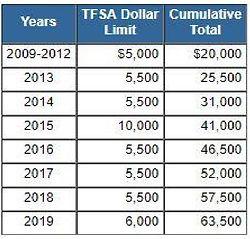 TFSA Contribution Limits.JPG